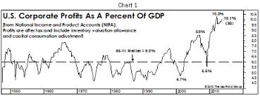 Corporate Profit Margins Chart Decomposing Todays Record Profit Margins The Leuthold