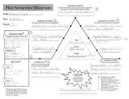 Character Setting Plot Chart Plot Structure Whs Multimedia