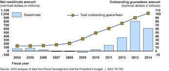 Usda Rural Development Organizational Chart U S Gao Rural Housing Service Actions Needed To