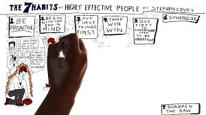 habits of highly effective people business training key to personal leadership 7 habits of effective people