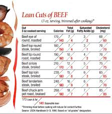 beef calories for 3 oz cooked portion eye of round 170 calories