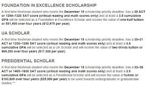 Scholarships Based On Sat Scores Can My Act Score Get Me A Scholarship Brand College