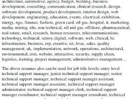 support manager resumes technical support manager resume click here to download this project
