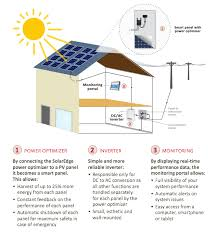 solaredge module level mppt solar system solutions solar choice solaredge overview