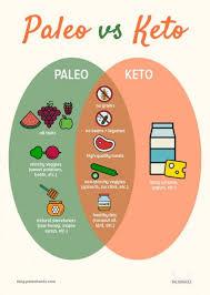 Is It Paleo Chart Paleo Diet Vs Keto Diet 3 Lessons Learned Nerd Fitness