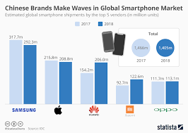 Wave Maker Size Chart Chart Chinese Brands Make Waves In Global Smartphone Market