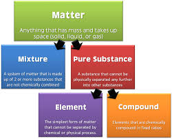Flow Chart Of Classifying Matter Classification Of Matter The Science Classroom
