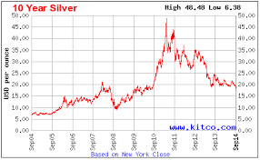 10 Year Silver Chart Price Of Silver Past 10 Years December 2019