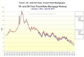 Housing The Risk Of Rising Home Prices And Mortgage Rates