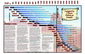 Longevity Chart Adam To Jesus Whole Life Whole Promise Wholedude Whole Planet
