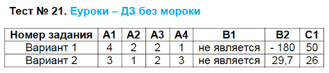 по алгебре класс контрольно измерительные материалы Мартышова  ГДЗ по алгебре 7 класс контрольно измерительные материалы Мартышова Задание Тест 21