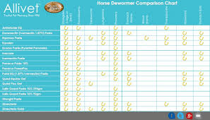 52 Meticulous Equine Worming Chart