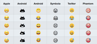 Android Emoji Conversion Chart The Ultimate Visual Guide To Emoji Marketing Infographic