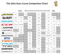 Ccm Curve Chart 2018 Curve Comparison Chart The Stick Guru