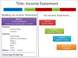 Sample Traditional Income Statement Fascinating Income Statement Definition Example