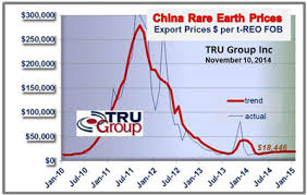 Rare Earth Metal Prices Forecast Trend Rare Earth