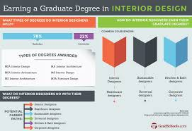 cida accredited interior design schools. Best Cida Accredited Interior Design Online Programs R90 About Remodel Perfect Inspirational Designing With Schools N