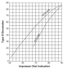 Plastic Hardness Conversion Chart Gardco Barcol Hardness Impressor