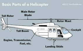 anatomy of a helicopter the blade are spinning and the engine is the basic parts of a helicopter