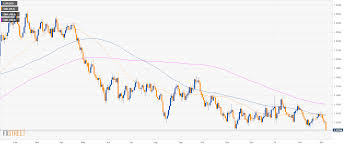 Eur Usd 4 Hour Chart Eur Usd Technical Analysis Euro Plummets To Its Lowest
