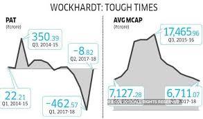 Wockhardt Stock Chart Habil Khorakiwala How Wockhardt Chairman Habil Khorakiwala