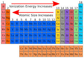 Ionization Energy Chart High School Chemistry Ionization Energy Wikibooks Open