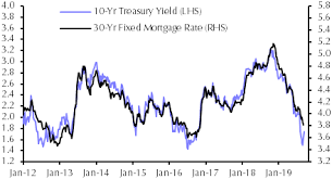 Why Have Mortgage Spreads Widened Capital Economics