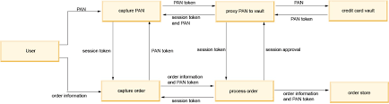 Flow Chart Of Payment Process Ibm Knowledge Center