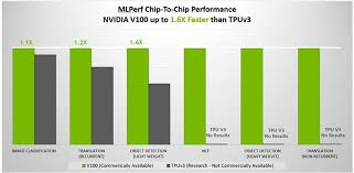 Video Chipset Comparison Chart Nvidia Wins First Ai Benchmarks
