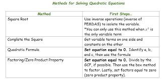 solving quadratic equations summary of methods