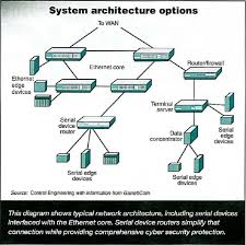Network Devices Garrettcom Network Security W Serial Device Routers Bomara Associates