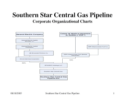 Ppt Southern Star Central Gas Pipeline Corporate