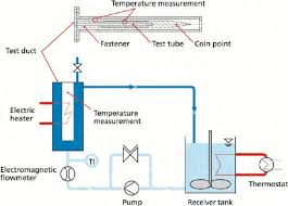 Heat Exchanger Flow Chart Flowchart Of Laboratory Heat Exchanger Apparatus Institute