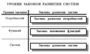 Учебник ТРИЗ Законы развития технических систем Викиучебник Структура законов развития систем В Петрова править