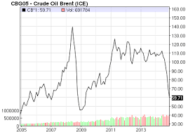 Oil Price Chart Nasdaq Crude Oil Brent Price Latest Price Chart For Crude Oil