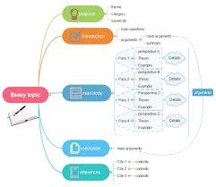 how to write an essay by mind maps mind map software write essay mind map