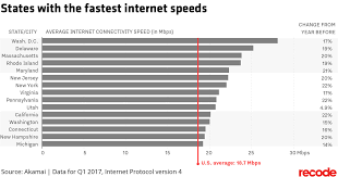 These Are The States With The Fastest And Slowest