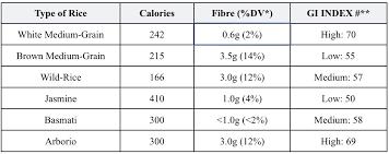 Brown Basmati Rice Glycemic Index Chart Quinoa Vs Rice Glycemic Index