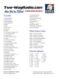 Over the phone or military radio). 10 Codes Eaglecommunications Telecommunications Technology Engineering