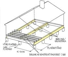 Types Of House FoundationsTypes Of House Foundations