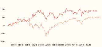 Verizon Share Price Chart