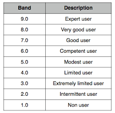 Ielts Band Score How They Are Calculated Abhinav Immigration