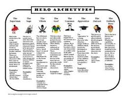 the best hero s journey ideas archetypes  hero archetypes the hero s journey monomyth