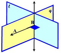perpendicular planes. if a line is perpendicular to plane, then every plane containing the given plane. planes l
