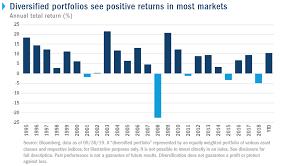 Chart Consider Diversification No Matter Where Markets Stand