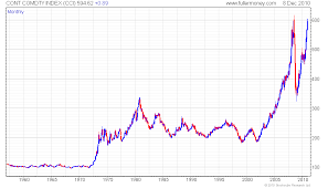 Historical Commodity Charts 79 Scientific Crb Index Historical Chart