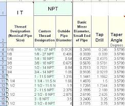 Metric Tap And Die Drill Size Chart Npt Chart Pdf Tapping