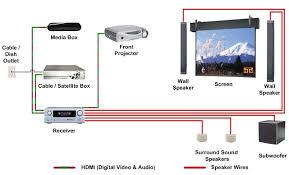 home projector wiring data wiring diagrams \u2022 home theater speaker wiring diagram projector for bedroom bedroom at real estate rh baskingridge homesforsale com home theater projector wiring home