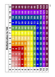 Color Coded Multiplication Chart Worksheets Teaching