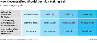 When To Decentralize Decision Making And When Not To